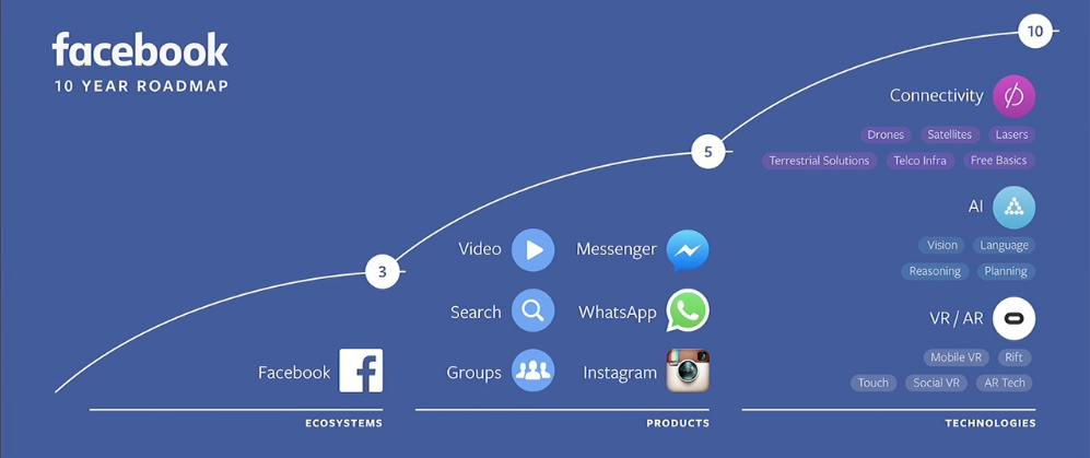 Facebook 10 year Roadmap 2016